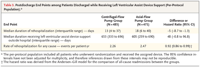 A Fully Magnetically Levitated Left Ventricular Assist