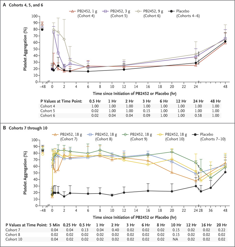 Antibody Based Ticagrelor Reversal Agent In Healthy Volunteers Nejm