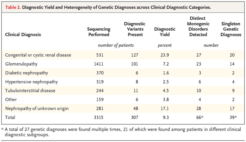 Diagnostic Utility of Exome Sequencing for Kidney Disease | NEJM
