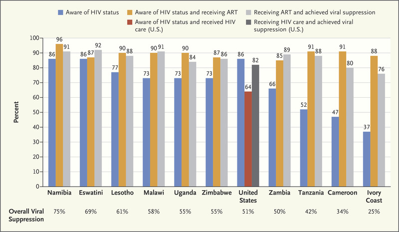 AIDS in America — Back in the Headlines at Long Last | NEJM