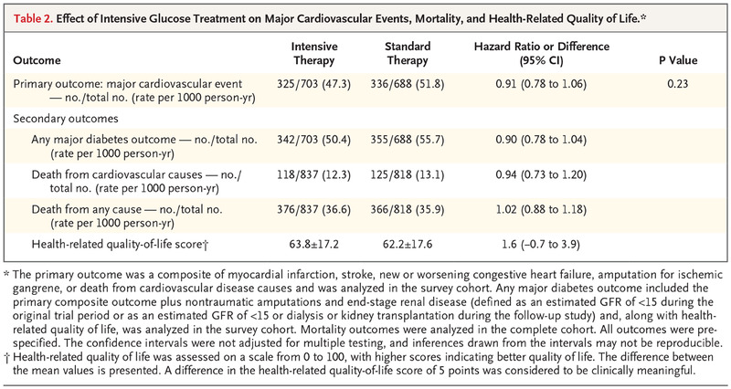 Intensive Glucose Control in Patients with Type 2 Diabetes — 15-Year