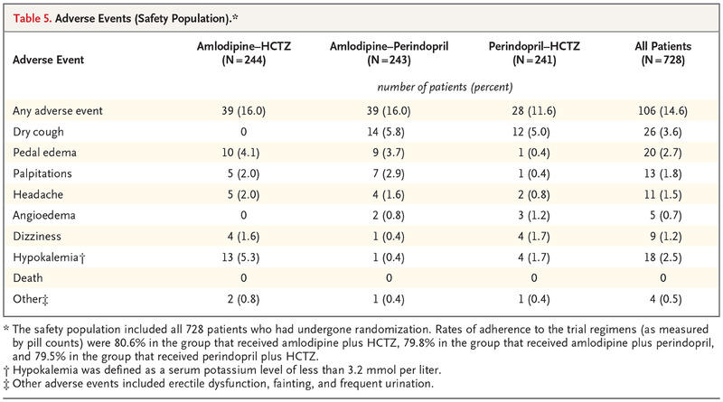 Comparison of Dual Therapies for Lowering Blood Pressure in Black