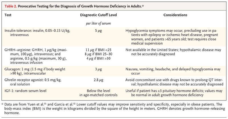 Pathogenesis and Diagnosis of Growth Hormone Deficiency in
