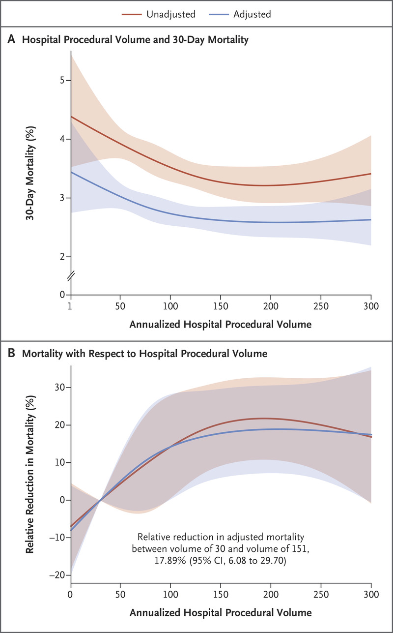 Procedural Volume and Outcomes for Transcatheter Aortic-Valve