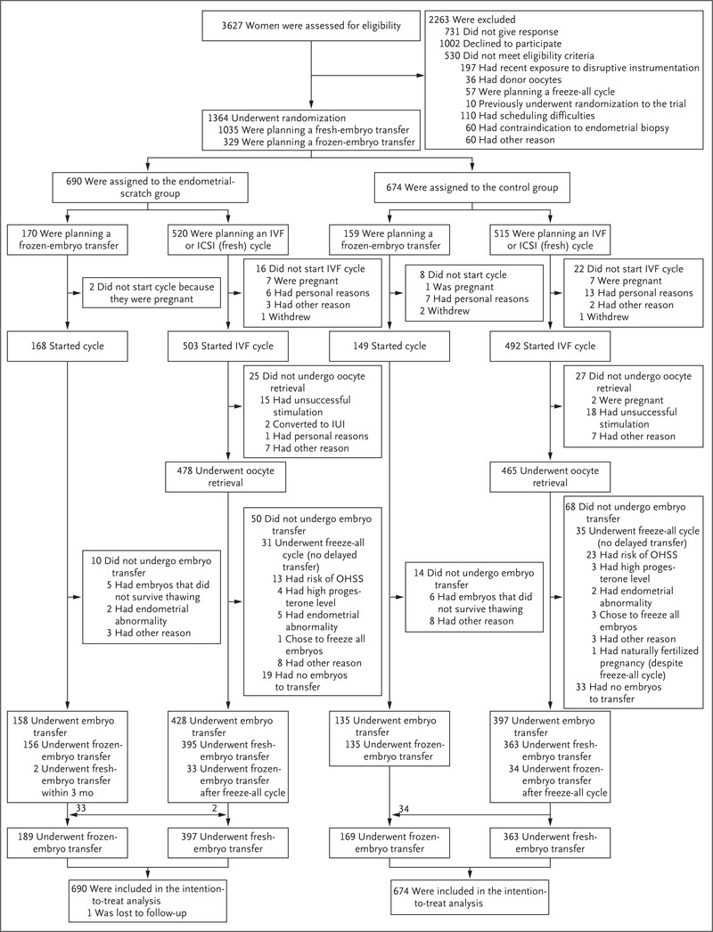 A Randomized Trial of Endometrial Scratching before In Vitro
