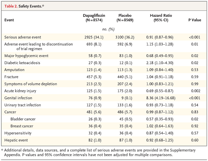 Dapagliflozin And Cardiovascular Outcomes In Type 2 Diabetes Nejm
