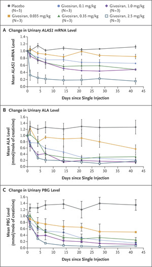 Phase 1 Trial of an RNA Interference Therapy for Acute