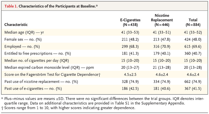 A Randomized Trial of E-Cigarettes versus Nicotine-Replacement
