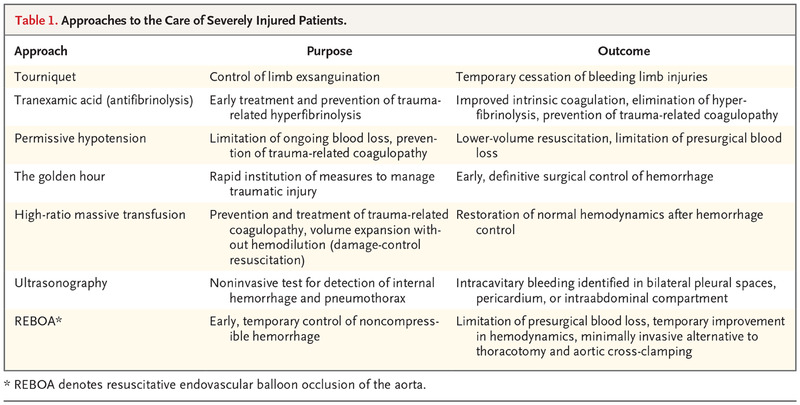 Initial Care of the Severely Injured Patient | NEJM