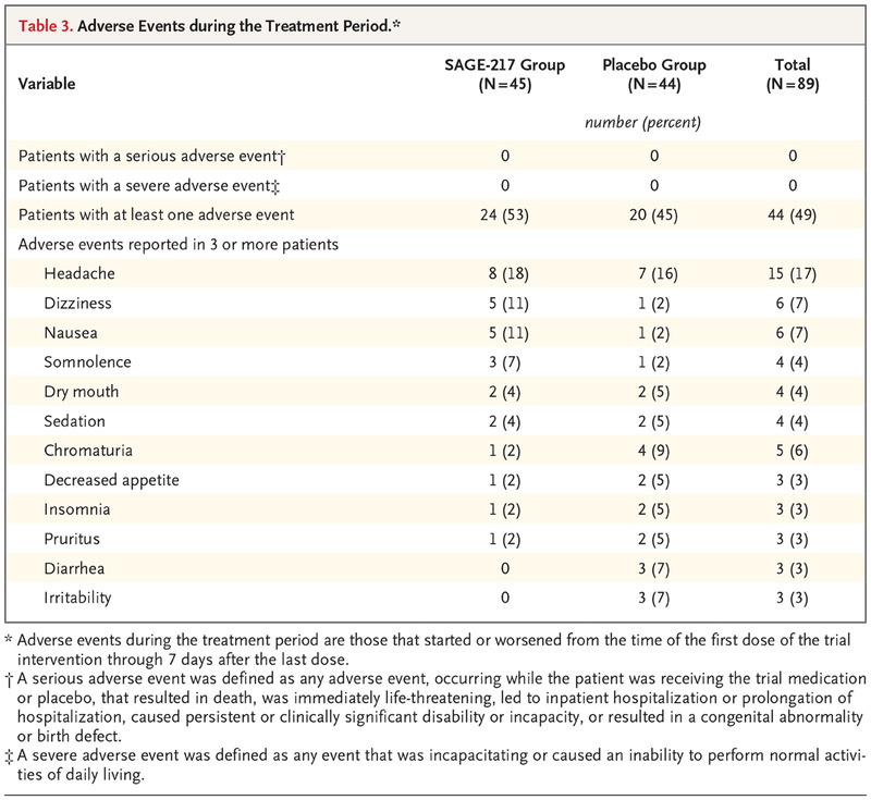 Trial Of Sage 217 In Patients With Major Depressive Disorder Nejm
