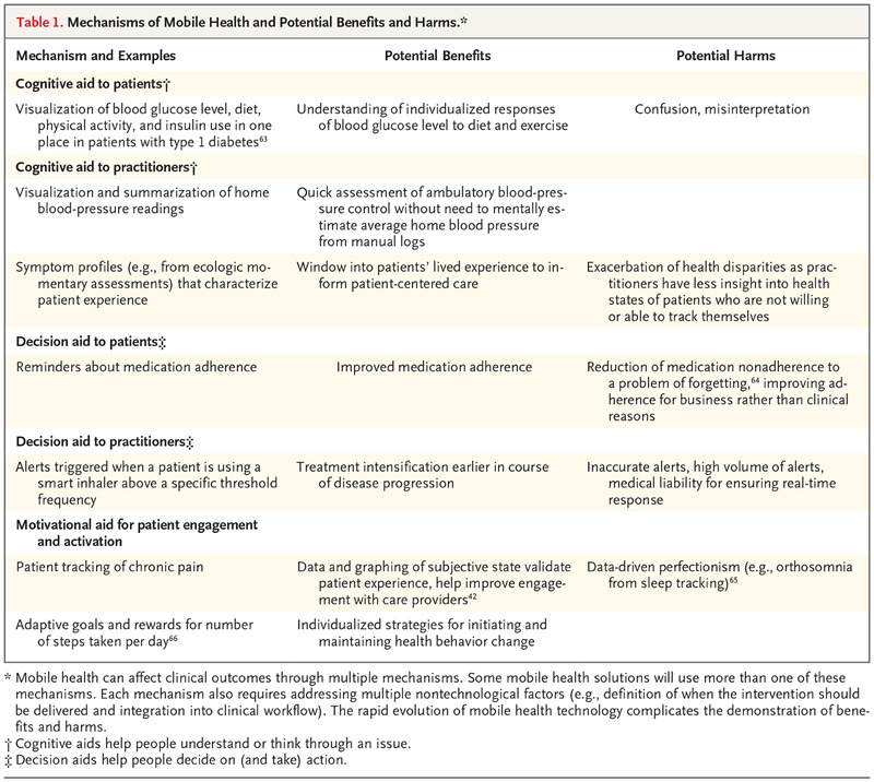 Mobile Devices and Health   NEJM
