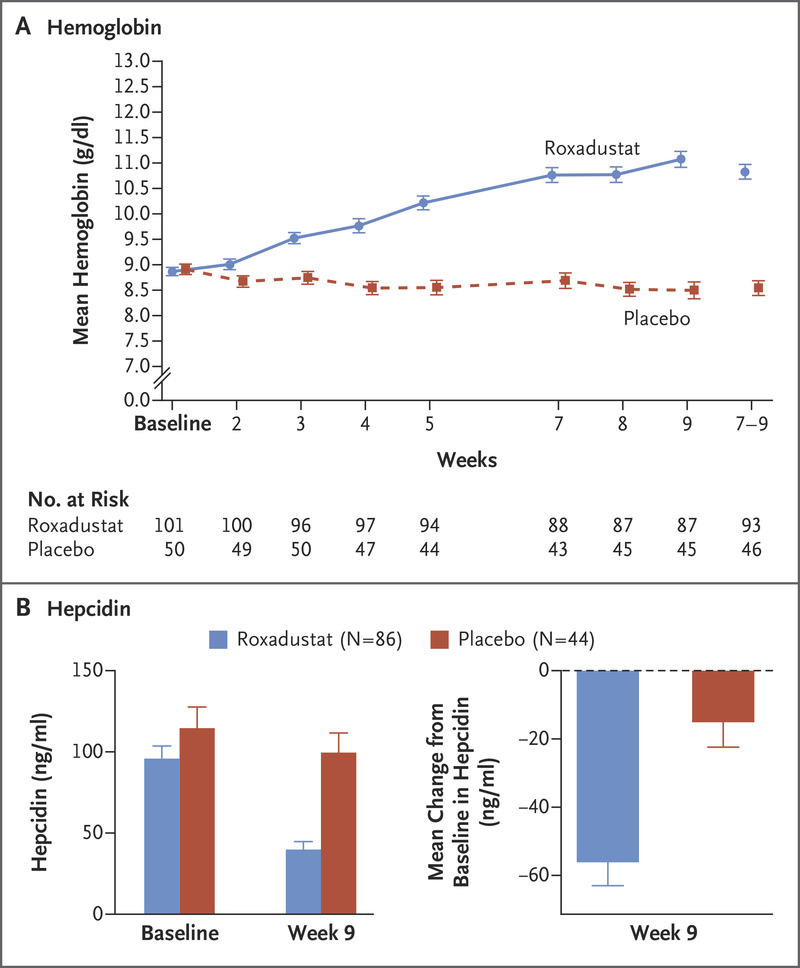 Roxadustat for Anemia in Patients with Kidney Disease Not
