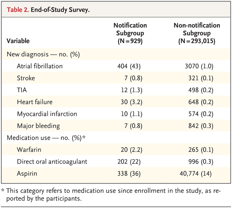 Large Scale Assessment Of A Smartwatch To Identify Atrial Fibrillation Nejm