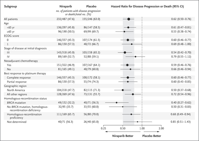 Niraparib In Patients With Newly Diagnosed Advanced Ovarian Cancer Nejm