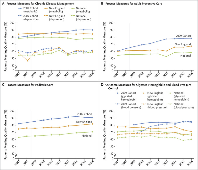 Health Care Spending, Utilization, and Quality 8 Years into