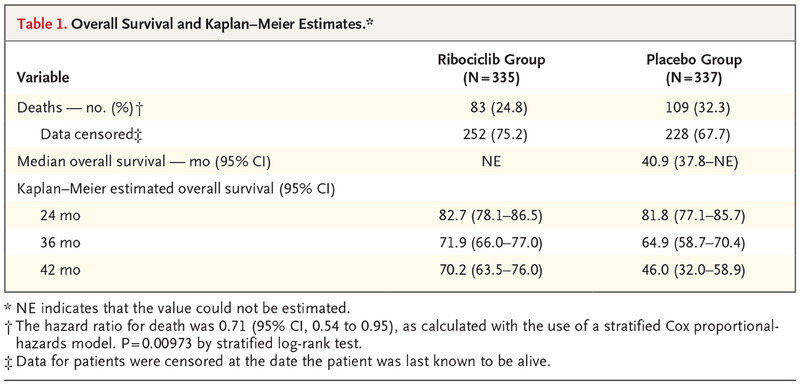 Overall Survival with Ribociclib plus Endocrine Therapy in