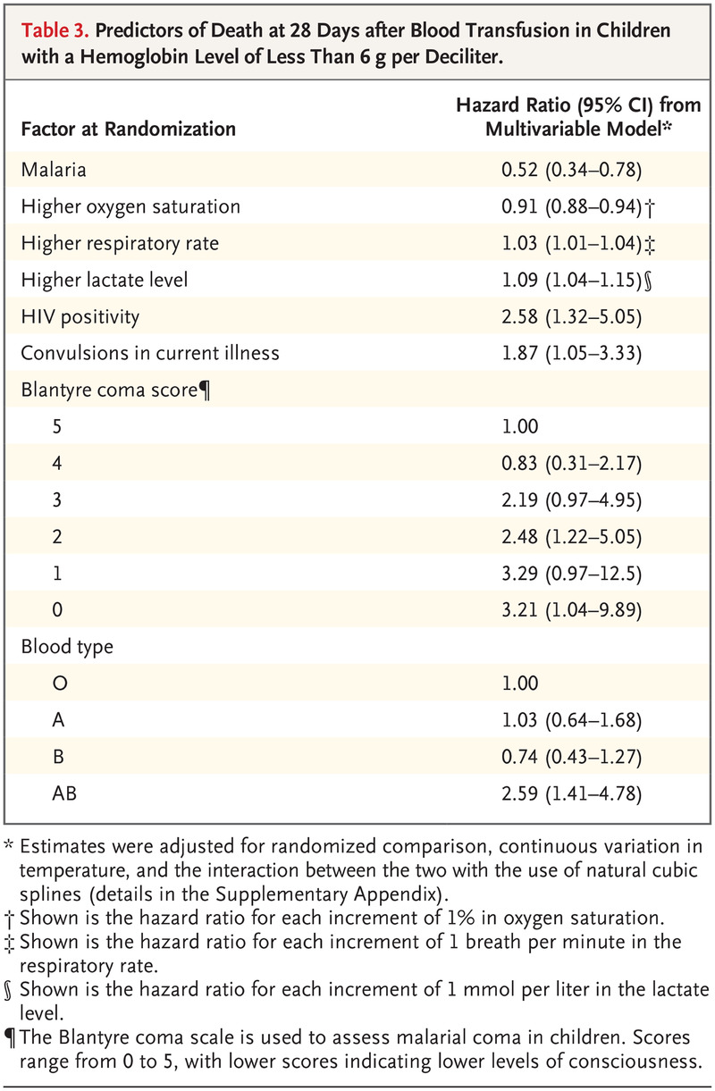 Transfusion Volume for Children with Severe Anemia in Africa