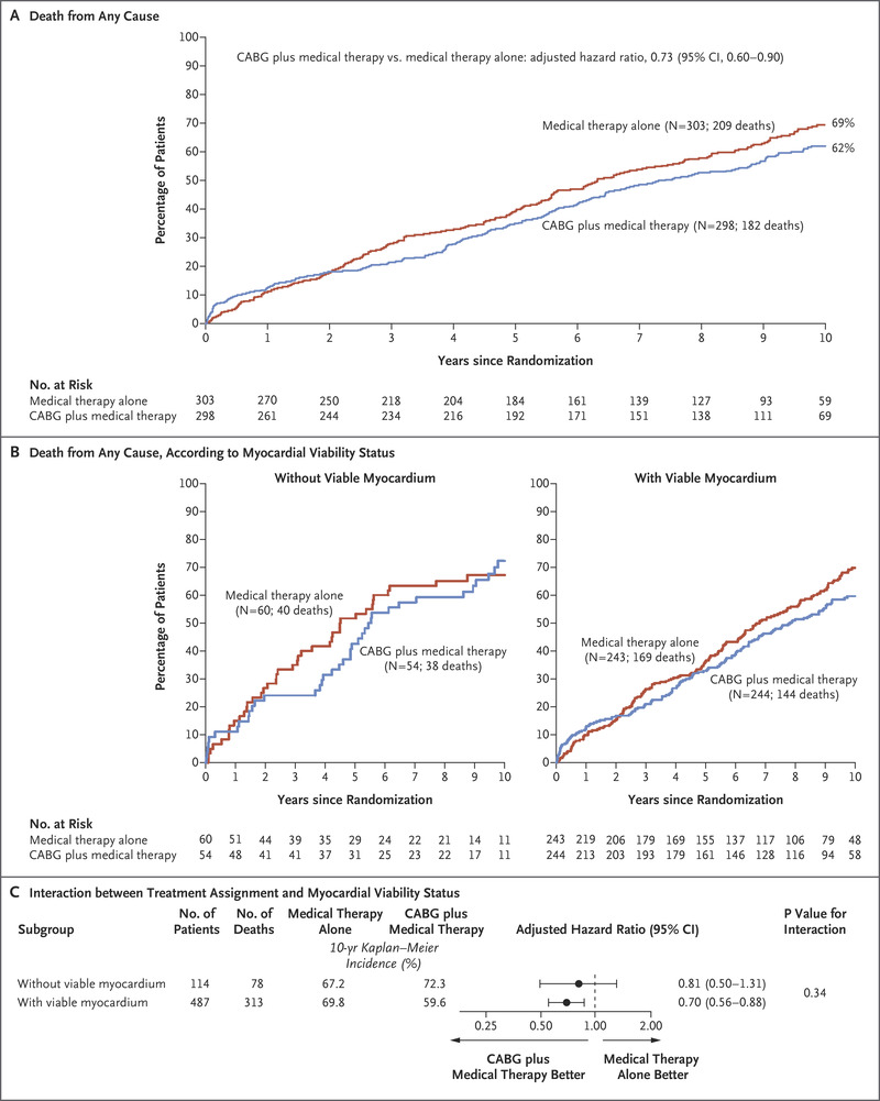 Myocardial Viability and Long-Term Outcomes in Ischemic