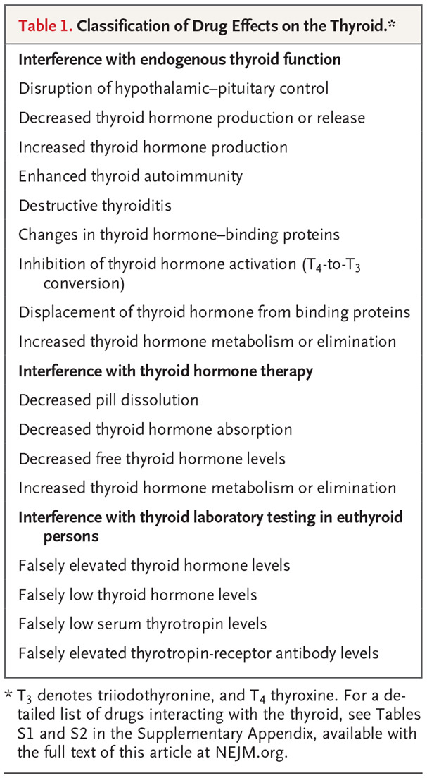 Drug Effects On The Thyroid Nejm