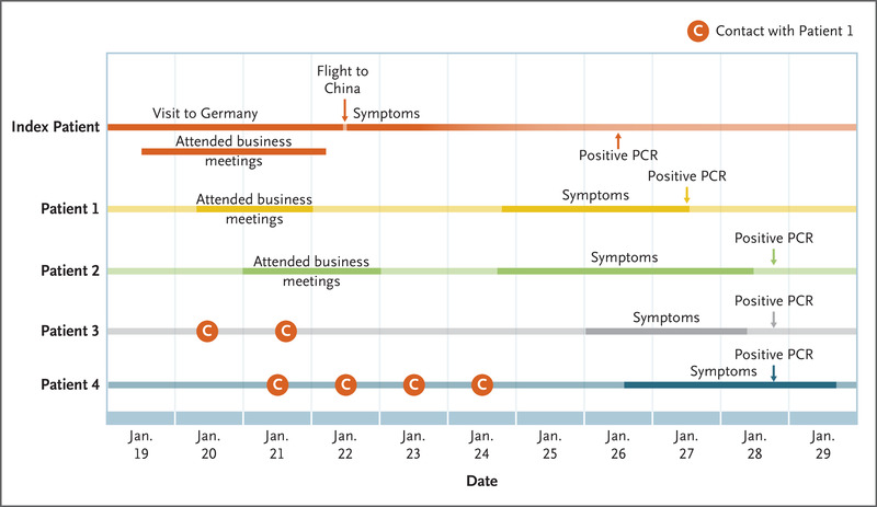 Transmission Of 2019 Ncov Infection From An Asymptomatic Contact In Germany Nejm
