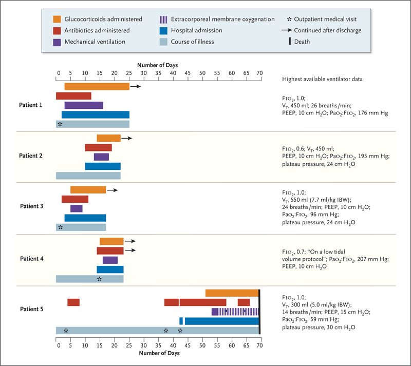 Pulmonary Illness Related To E Cigarette Use In Illinois And Wisconsin Final Report Nejm