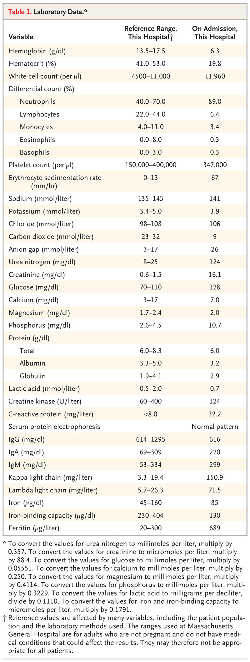 Case 11 2020 A 37 Year Old Man With Facial Droop Dysarthria And Kidney Failure Nejm