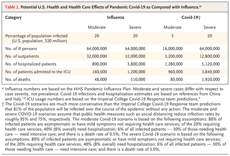 Fair Allocation of Scarce Medical Resources in the Time of Covid-19 | NEJM