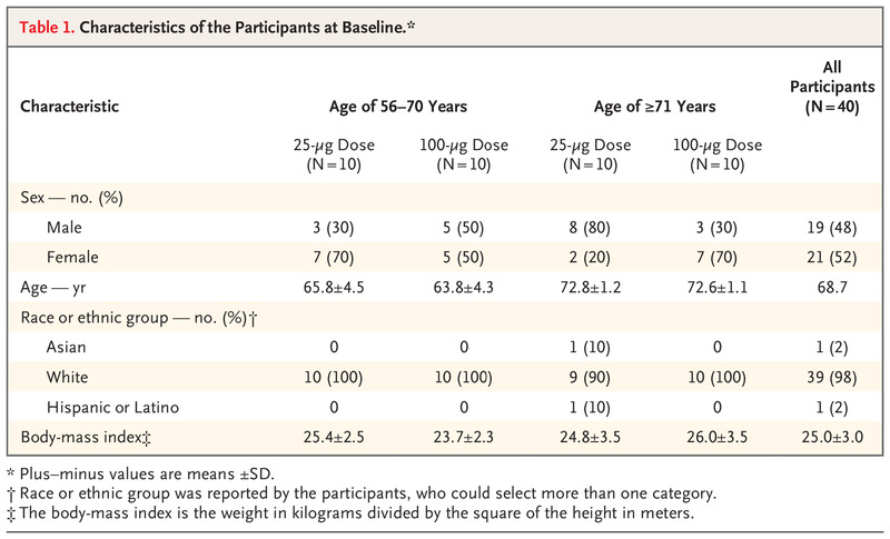 Safety and Immunogenicity of SARS-CoV-2 mRNA-1273 Vaccine in Older Adults