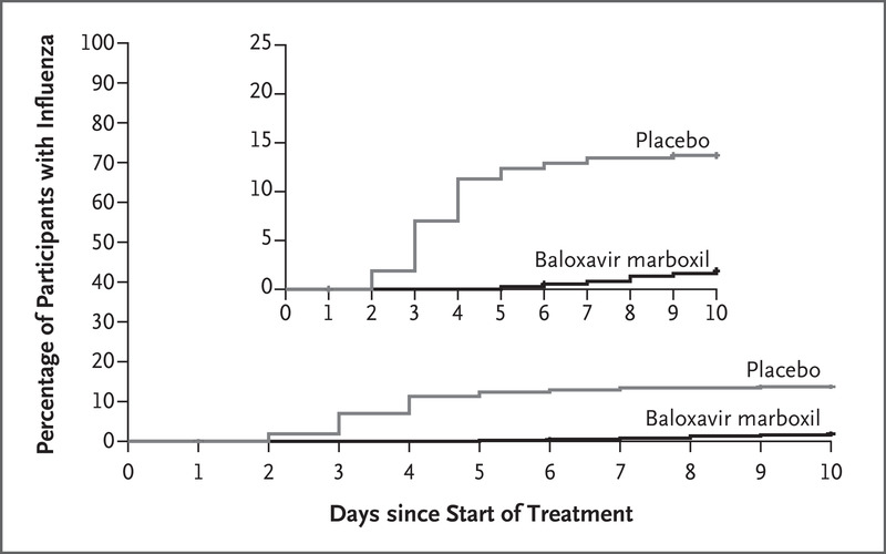 Baloxavir Marboxil for Prophylaxis against Influenza in Household Contacts  | NEJM