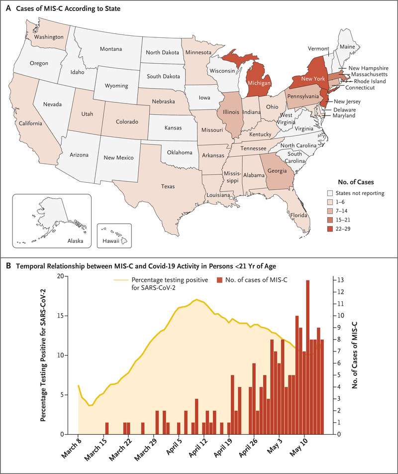 Multisystem Inflammatory Syndrome In U S Children And Adolescents Nejm