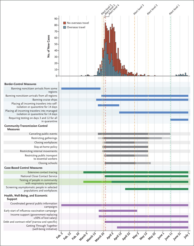 Successful Elimination Of Covid 19 Transmission In New Zealand Nejm